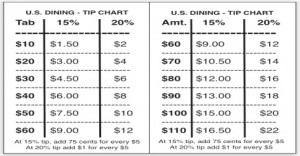 Tipping chart that doesn't show 10% anymore